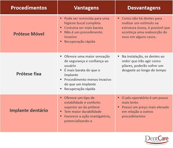 Implante dentário vs. prótese dentária: vantagens e desvantagens (comparativo).